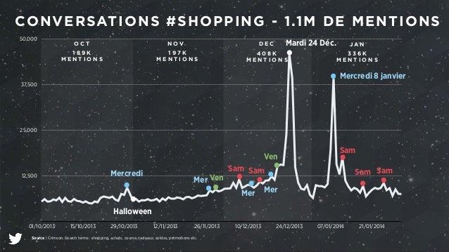 CONVERSATIONS #SHOPPING - 1.1M DE MENTIONS  50,000  37,500  25,000  12,500  Mercredi Mer Ven  Halloween  D E C  4 0 8 K  M...