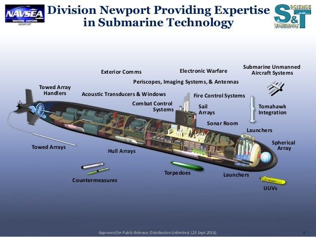 US Undersea Warfare Science & Technology Objectives and US