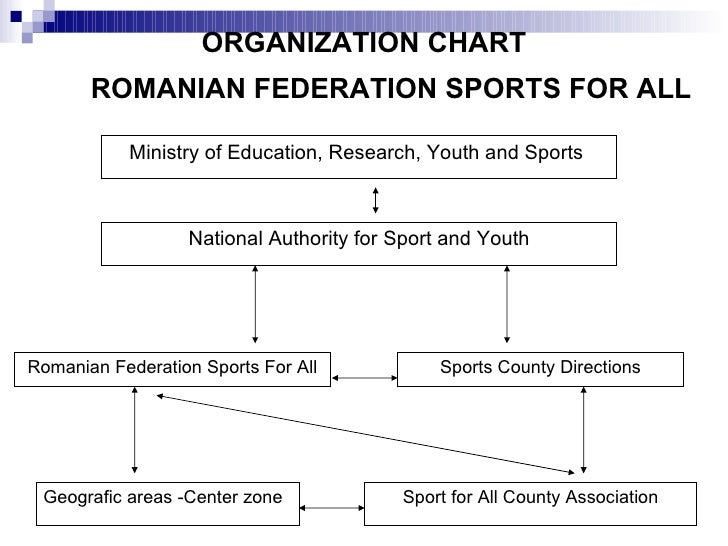 ORGANIZATION CHART ROMANIAN FEDERATION SPORTS FOR ALL   Ministry of Education, Research,   Youth and Sports  Romanian Fede...