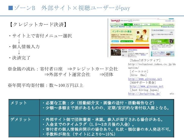 ■ゾーンB 外部サイト×視聴ユーザーがpay<br />【クレジットカード決済】<br /> <br />・サイト上で寄付メニュー選択<br />  ↓<br />・個人情報入力<br />  ↓<br />・決済完了<br />※金銭の流れ:...