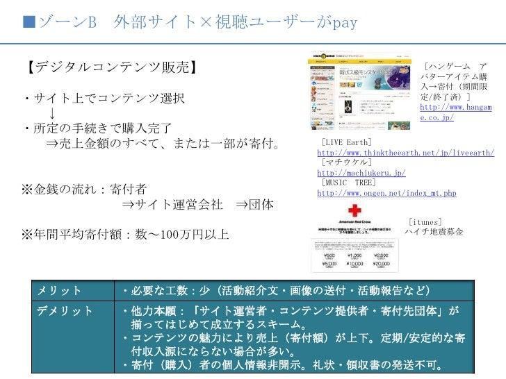■ゾーンB 外部サイト×視聴ユーザーがpay<br />【デジタルコンテンツ販売】<br /> <br />・サイト上でコンテンツ選択<br />  ↓<br />・所定の手続きで購入完了<br />  ⇒売上金額のすべて、または一部が寄付。<...