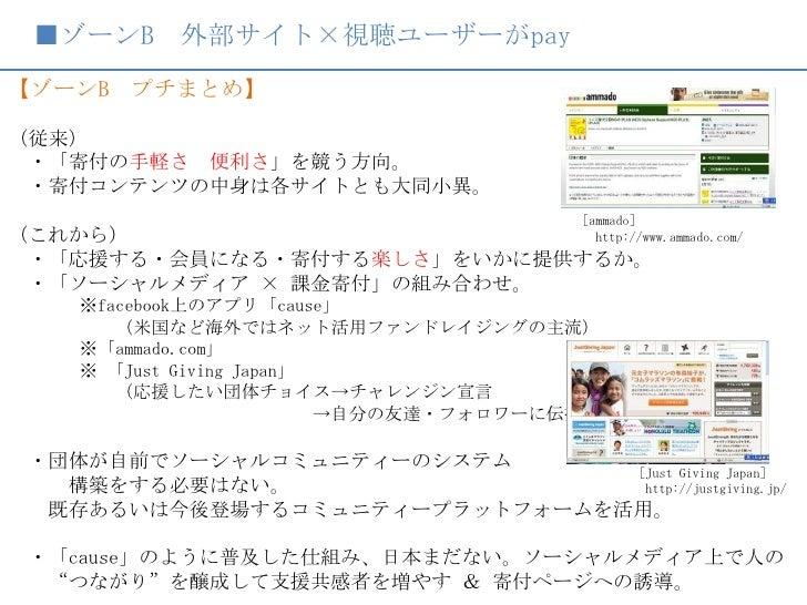 ■ゾーンB 外部サイト×視聴ユーザーがpay<br />【ゾーンB プチまとめ】<br /> <br />(従来)<br /> ・「寄付の手軽さ 便利さ」を競う方向。<br /> ・寄付コンテンツの中身は各サイトとも大同小異。<br />(これ...