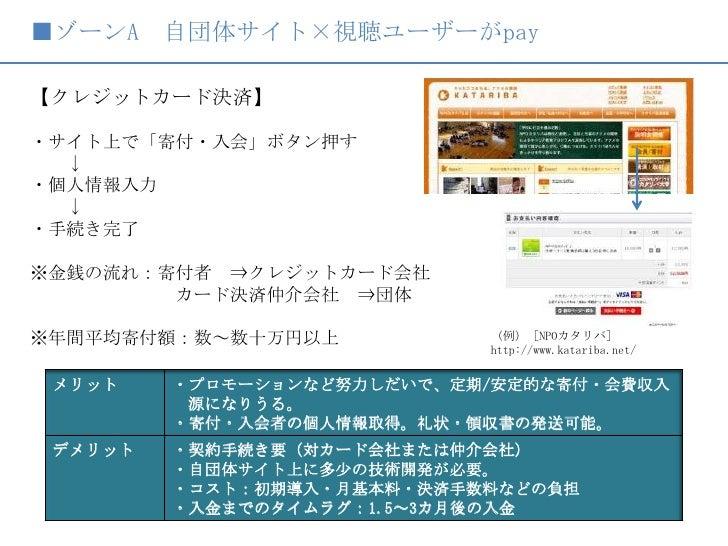 ■ゾーンA 自団体サイト×視聴ユーザーがpay<br />【クレジットカード決済】<br /> <br />・サイト上で「寄付・入会」ボタン押す<br />  ↓<br />・個人情報入力<br />  ↓<br />・手続き完了<br />※...