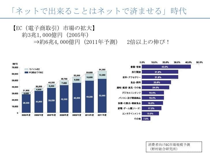 「ネットで出来ることはネットで済ませる」時代<br />【EC(電子商取引)市場の拡大】   約3兆1,000億円(2005年)    ⇒約6兆4,000億円(2011年予測) 2倍以上の伸び!  <br />消費者向けEC市場規模予測(野村総...