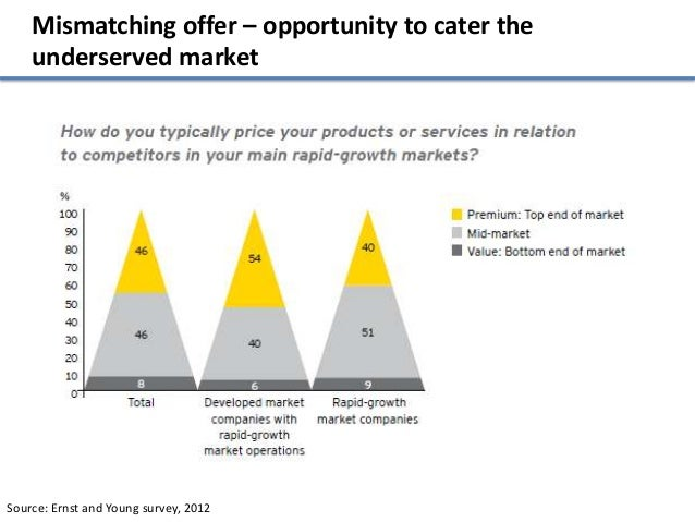 Mismatching offer – opportunity to cater the    underserved marketSource: Ernst and Young survey, 2012