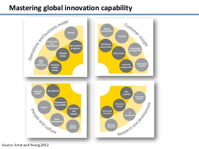 Mastering global innovation capabilitySource: Ernst and Young,2012