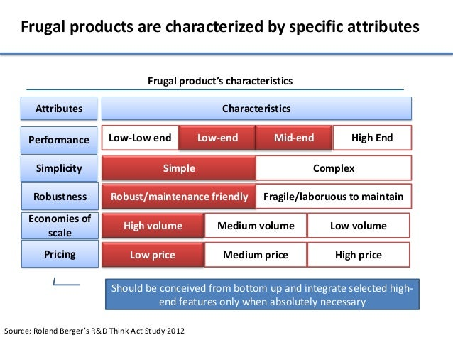 Frugal products are characterized by specific attributes                                      Frugal product's characteris...
