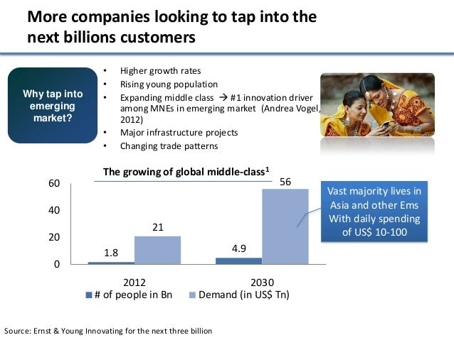 More companies looking to tap into the      next billions customers                           •      Higher growth rates  ...