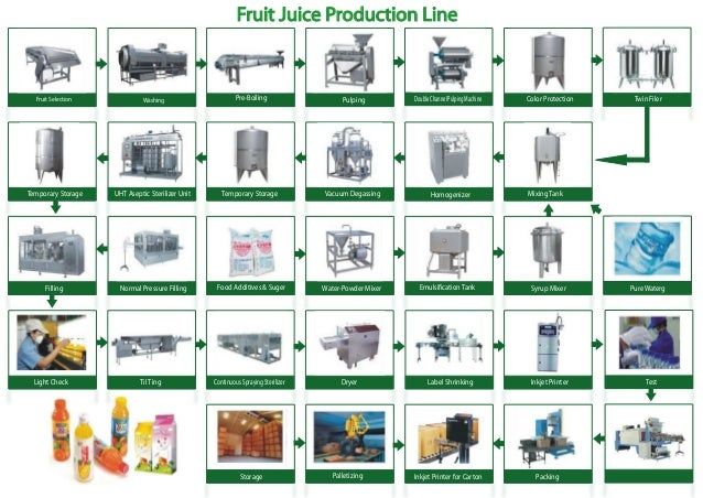 fruit juice production line flow chart rh slideshare net Engineering Process Flow Diagram Process Flow Diagram Template