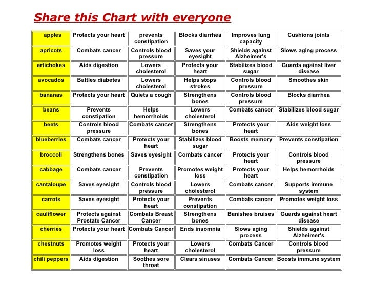 Share this Chart with everyone    apples     Protects your heart      prevents      Blocks diarrhea    Improves lung      ...