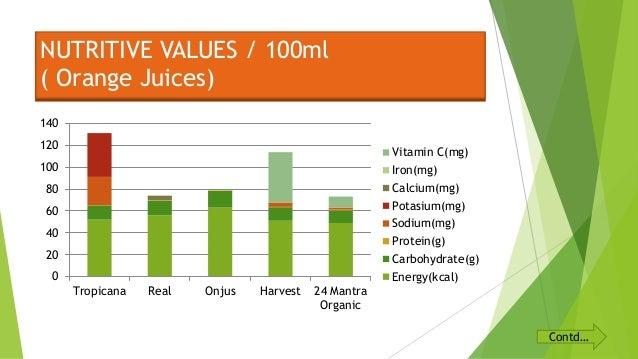 ascorbic acid content of fruit juice essay Essays volumetric analysis of vitamin c by the vitamin-c content of juices can decrease substances other than the ascorbic acid in the sample of fruit juice.