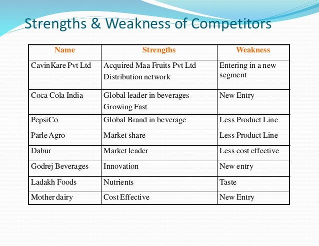 swot cavinkare Transcript of marketing strategy real madrid marketing and communication strategy swot analysis +-internal external powerful brand image and positioning.
