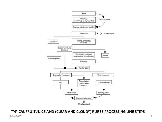 fruits and vegetable processing 1 rh slideshare net Process Flow Chart Process Flow Chart