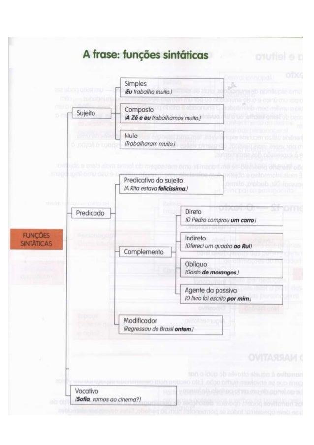 Funções Sintáticas -   esquema