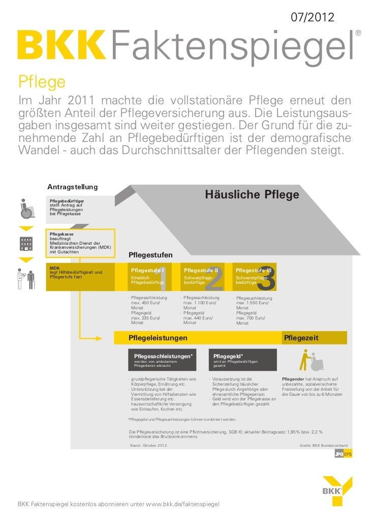 07/2012PflegeIm Jahr 2011 machte die vollstationäre Pflege erneut dengrößten Anteil der Pflegeversicherung aus. Die Leistu...
