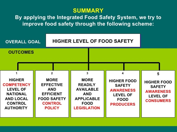 SUMMARY By applying the Integrated Food Safety System, we try to improve food safety through the following scheme: 1 HIGHE...