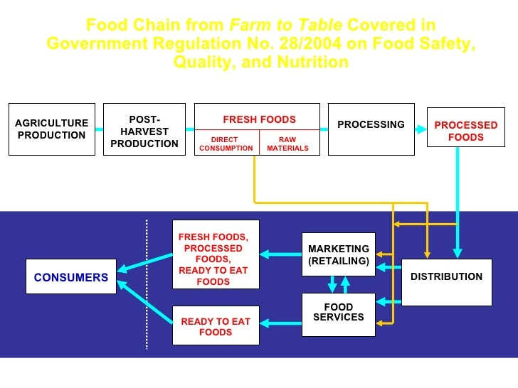 Food Chain from  Farm to Table  Covered in Government Regulation No. 28/2004 on Food Safety, Quality, and Nutrition READY ...