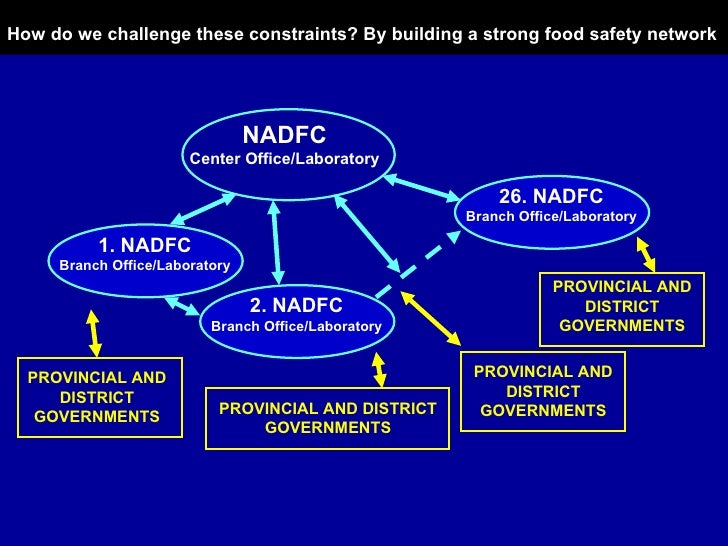 How do we challenge these constraints? By building a strong food safety network NADFC Center Office/Laboratory 26. NADFC B...