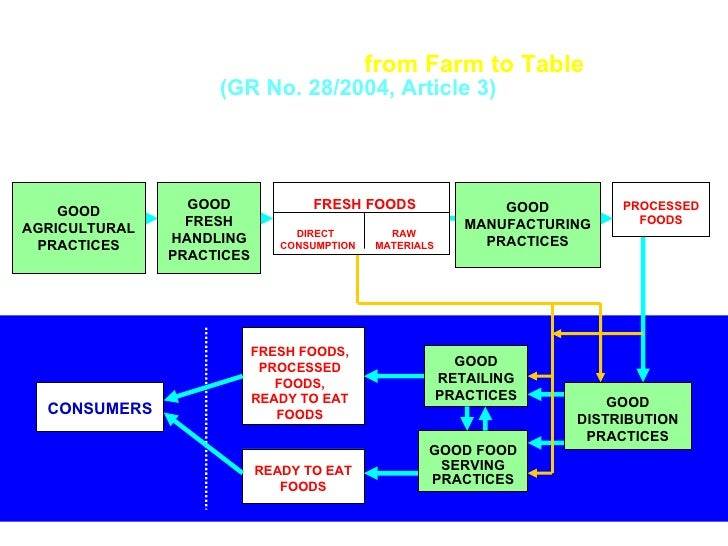 Food Safety Improvement through GOOD PRACTICES (preventive control)  from Farm to Table  (GR No. 28/2004, Article 3)   Pro...