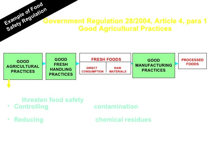 Government Regulation 28/2004, Article 4, para 1 Good Agricultural Practices Example of Food Safety Regulation GOOD AGRICU...