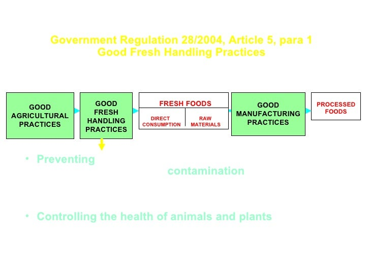 Government Regulation 28/2004, Article 5, para 1 Good Fresh Handling Practices GOOD AGRICULTURAL PRACTICES GOOD FRESH HAND...