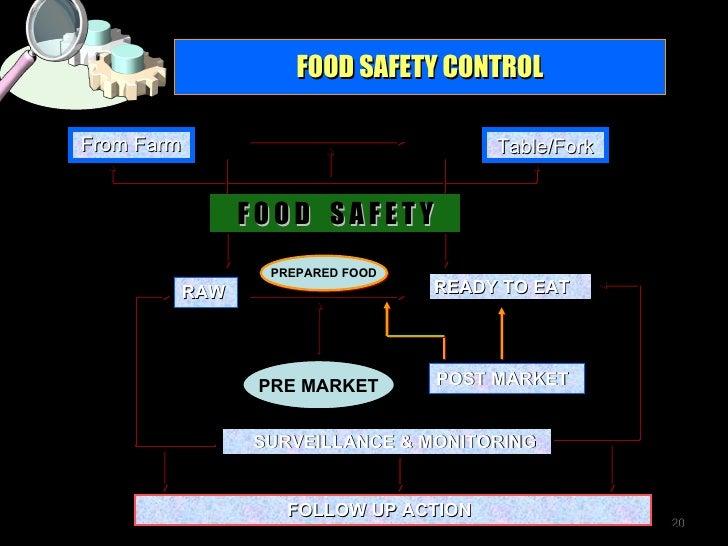 <ul><li>From Farm </li></ul>FOOD SAFETY CONTROL F O O D  S A F E T Y RAW Table/Fork READY TO EAT SURVEILLANCE & MONITORING...