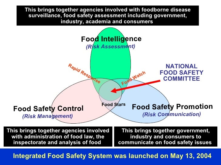 This brings together agencies involved with foodborne disease surveillance, food safety assessment including government, i...