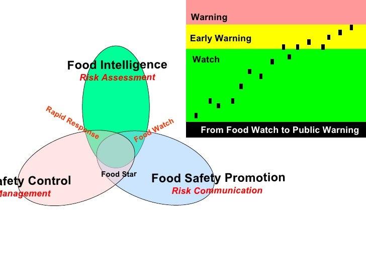 Risk Assessment Risk Communication Risk Management Food Intelligence Food Safety Promotion Food Safety Control Food Watch ...