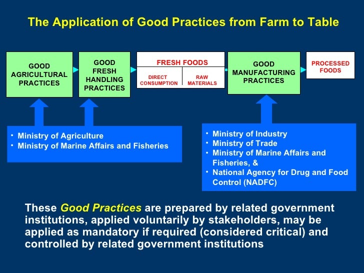 These  Good Practices  are prepared by related government institutions, applied voluntarily by stakeholders, may be applie...
