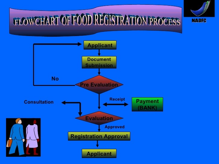 FLOWCHART OF FOOD REGISTRATION PROCESS Applicant Document Submission Payment (BANK) Pre Evaluation Evaluation Applicant Re...