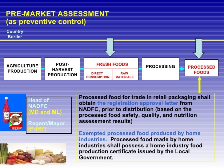 PRE-MARKET ASSESSMENT (as preventive control) Country Border AGRICULTURE PRODUCTION POST-HARVEST PRODUCTION PROCESSED FOOD...