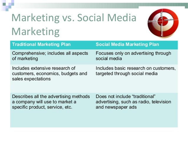 marketing vs social marketing