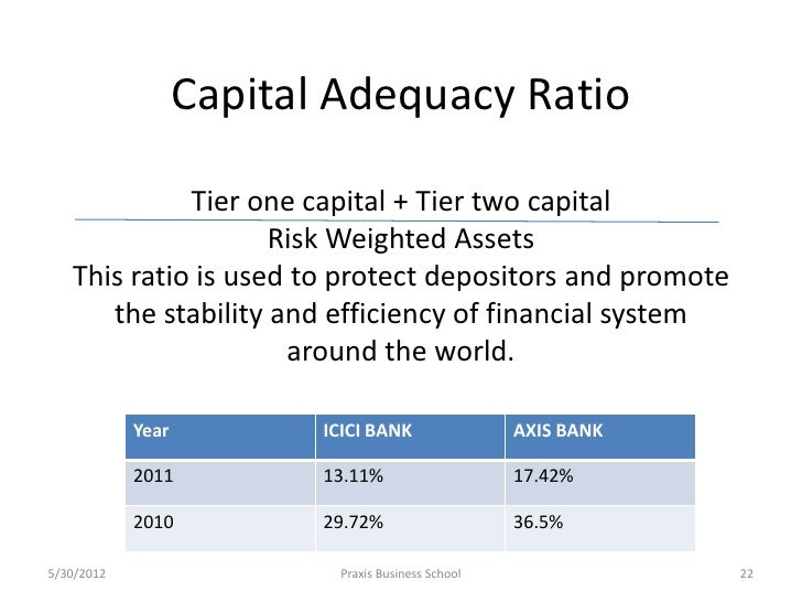 Financial Statement Analysis of ICICI Bank Ltd.