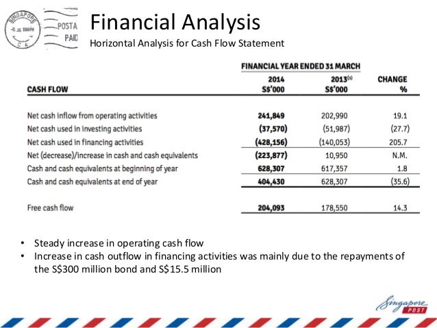 how to analysis cash flow statement