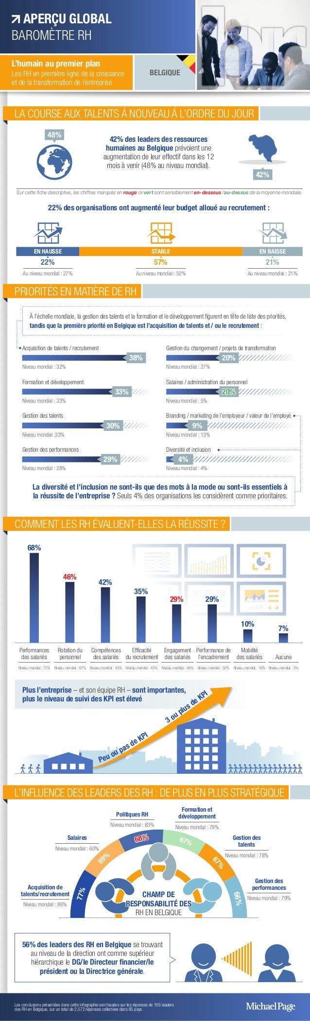 22% Au niveau mondial : 27% 57% Au niveau mondial : 52% 21% Au niveau mondial : 21% EN HAUSSE STABLE EN BAISSE 68% 46% 29%...