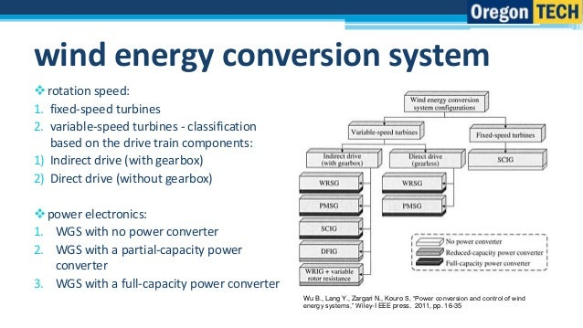 Full-scale converter for synchronous wind turbine generators