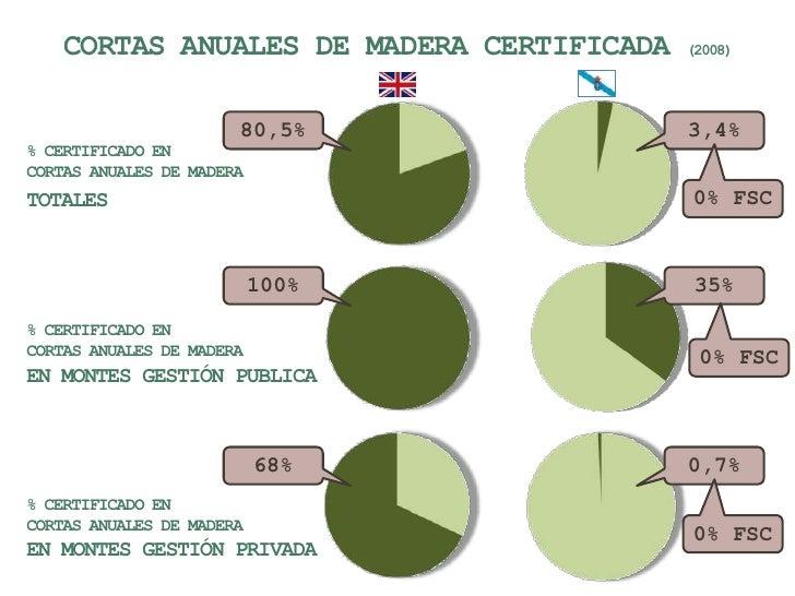 CORTAS ANUALES DE MADERA CERTIFICADA (2008)<br />80,5%<br />3,4%<br />% CERTIFICADO EN<br />CORTAS ANUALES DE MADERA<br />...