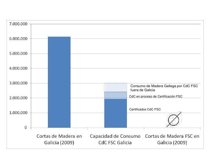 Consumo de Madera Gallega por CdC FSC fuera de Galicia<br />CdC en proceso de Certificación FSC<br />Certificados CdC FSC<...