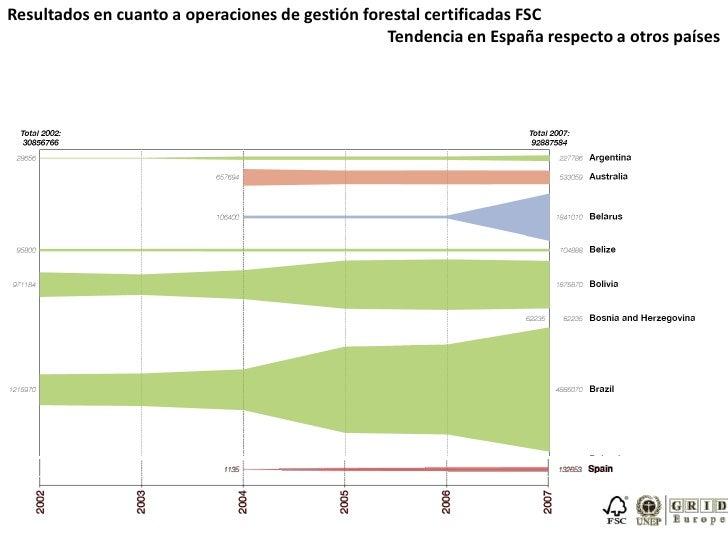 Resultados en cuanto a operaciones de gestión forestal certificadas FSC<br />Tendencia en España respecto a otros países<b...