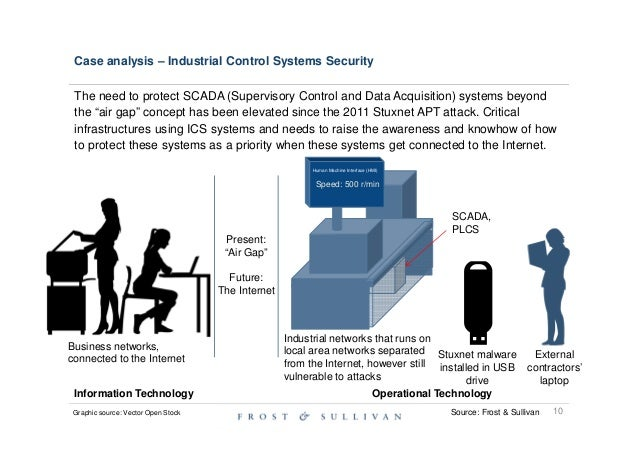 Research papers on security systems