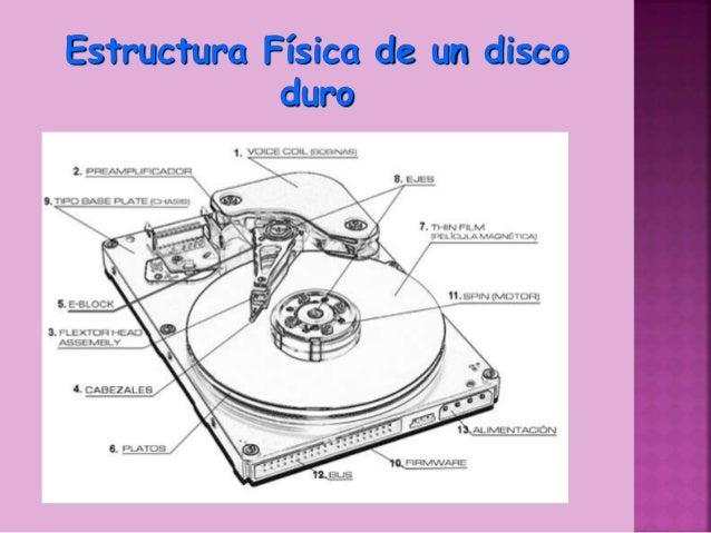 F Sena Partes Del Disco Duro