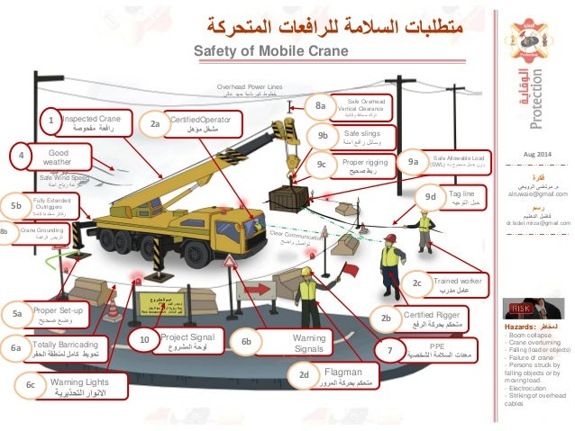 Safety Of Mobile Cranes In Construction