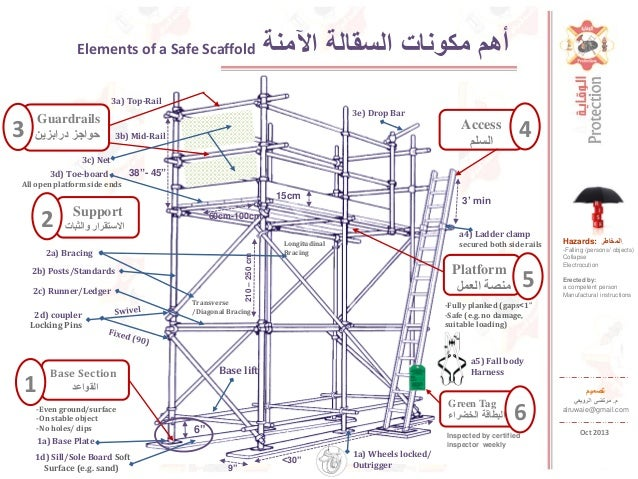 Elements Of A Safe Scaffold