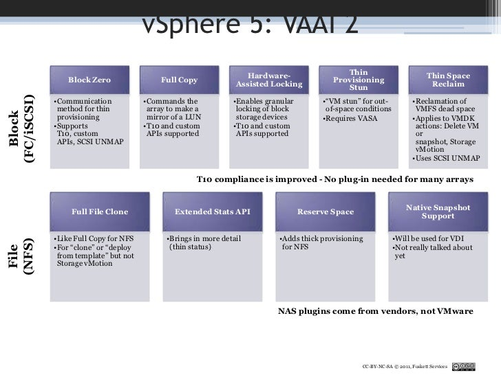 storage for virtual environments r vaai support matrix<br > 47