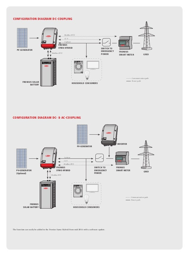 Ac Coupling 6600 besides How To Prepare A Solaredge System For Storage further Upgrading Our Renogy Rv Solar System To 400 Watts furthermore Fronius Symo Hybrid 3050 Package also Essl Iface 302. on solar battery connection diagram