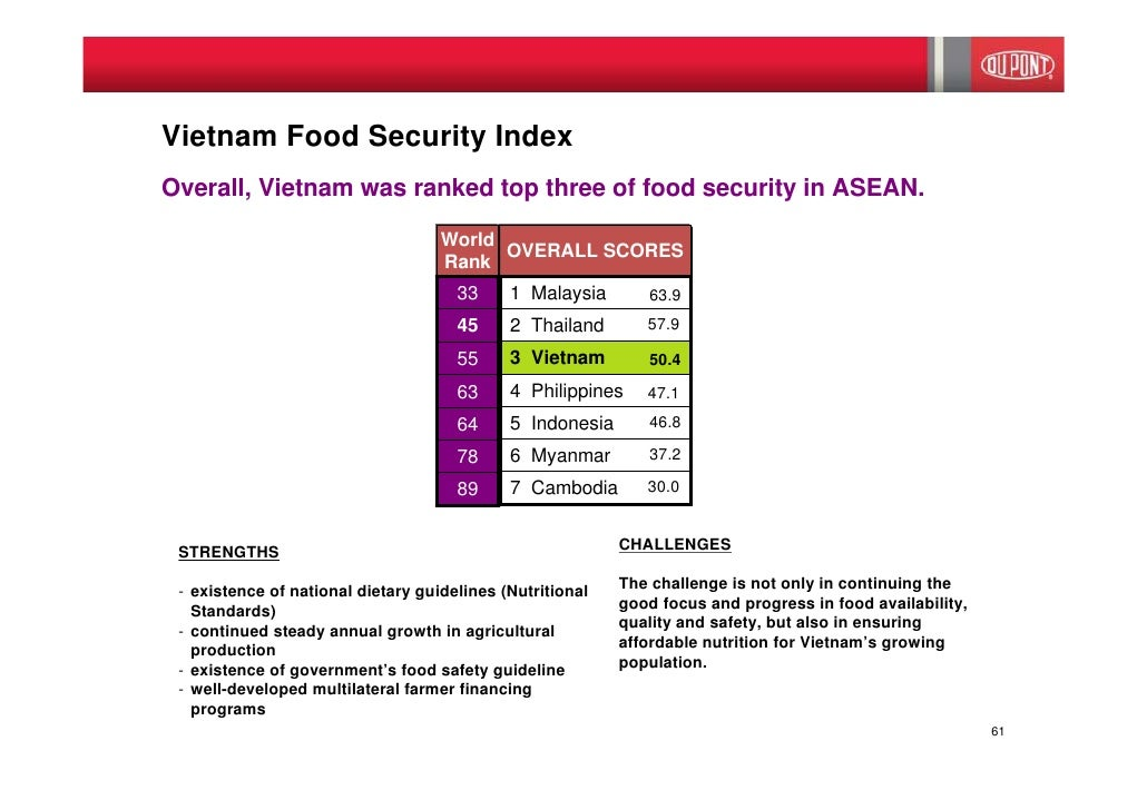 Country With The Best Food Security In The World