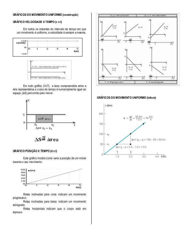 GRÁFICOS DO MOVIMENTO UNIFORME (construção)GRÁFICO VELOCIDADE X TEMPO (v x t)       Em todos os instantes do intervalo de ...