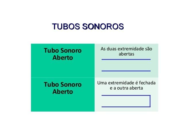 TUBOS SONOROSTUBOS SONOROS FÍSICA, 2º ANO Tópico – ONDAS SONORAS E EFEITO DOPPLER Tubo Sonoro Aberto As duas extremidade s...