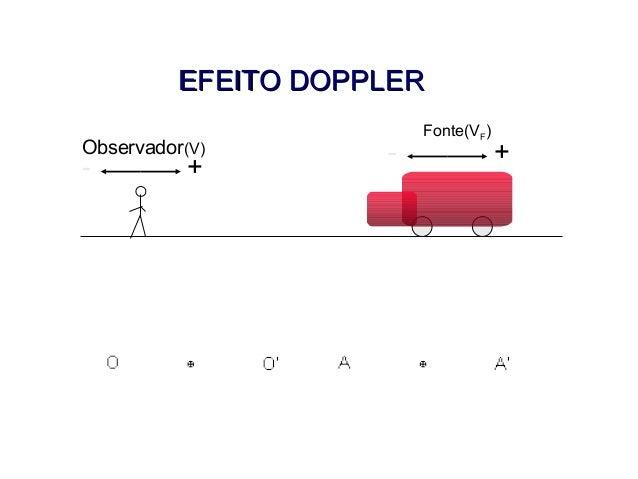 EFEITO DOPPLEREFEITO DOPPLER Observador(V) +- Fonte(VF) +- FÍSICA, 2º ANO Tópico – ONDAS SONORAS E EFEITO DOPPLER