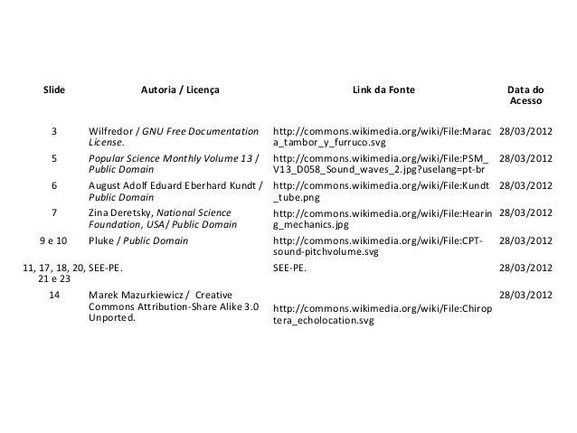 Slide Autoria / Licença Link da Fonte Data do Acesso     3 Wilfredor/GNU Free Documentation License. http://commons...